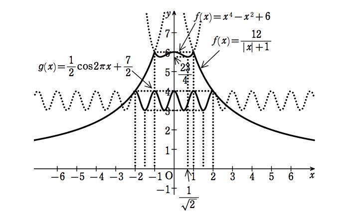 2001年静岡大学のグラフ描写入試問題の解答
