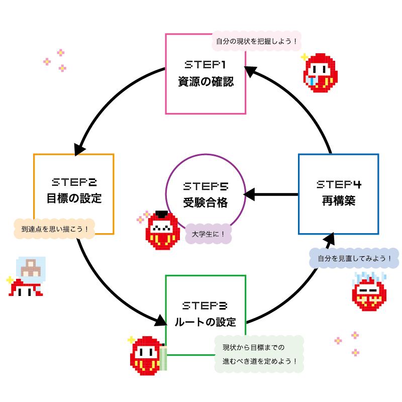 【高校2年生向け】合格計画~合格までの5つのステップ~