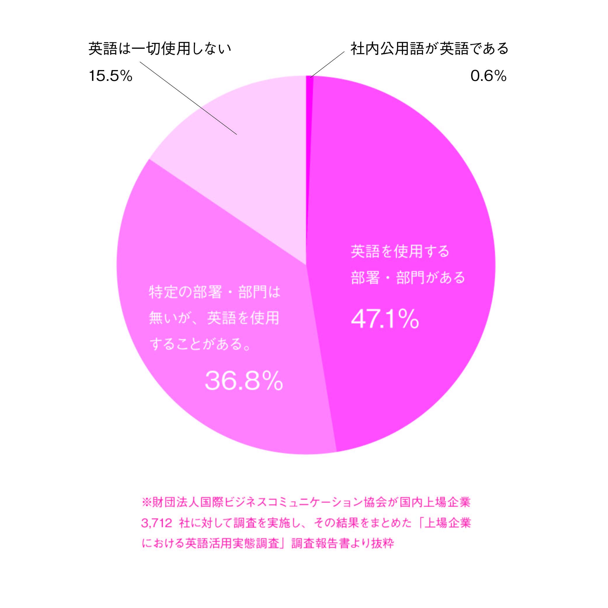 上場企業における英語活用実態調査