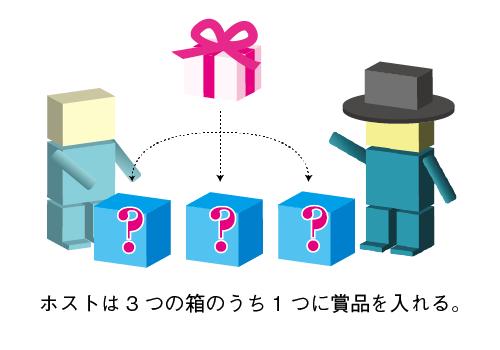 ホストは3つの箱のうち1つに賞品を入れる。