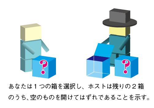 あなたは1つの箱を選択し、ホストは残り2箱のうち、空のものを開けてはずれであることを示す。