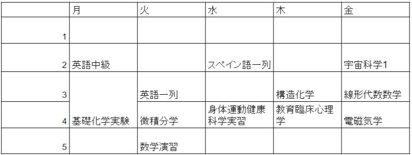 東京大学に潜入! 大学の授業って楽しいの?