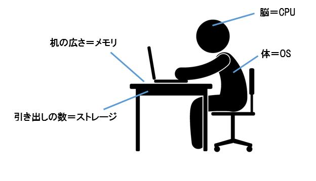 パソコン 図解