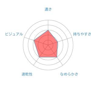 radar-chart (1)juice