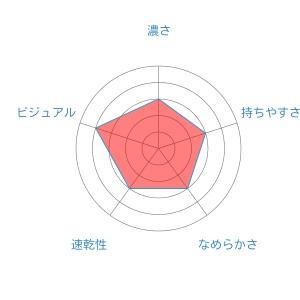 radar-chart (3)HI-TEC-C
