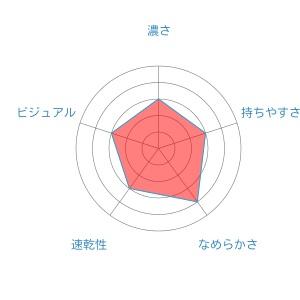 radar-chart (4)signoRT