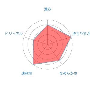 radar-chart (6)Acroball