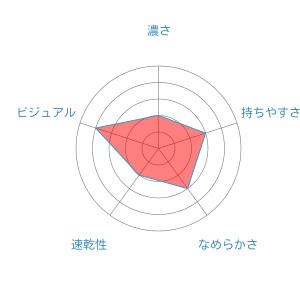 radar-chart frixion
