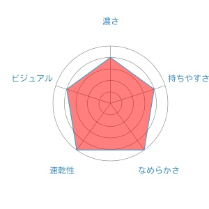 rader-chart (10)Surari