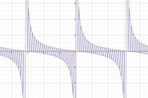 【悪用厳禁】理系必見のグラフ描画アプリ!【Desmos】