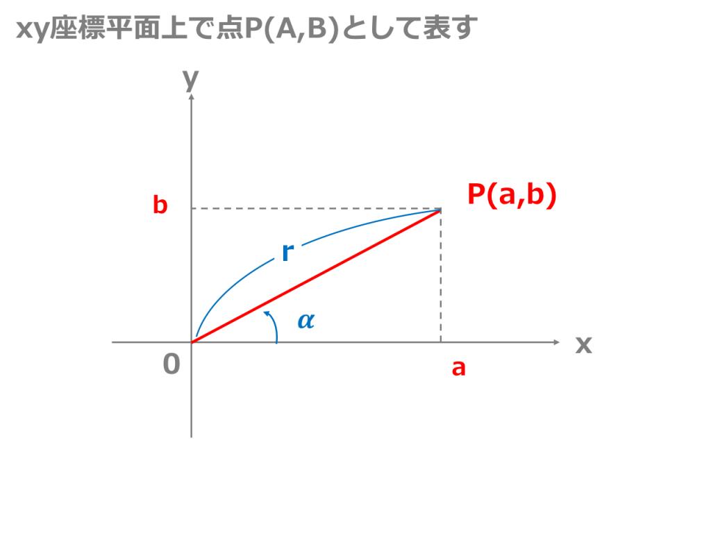 xy座標平面上で点P(A,B)として表す