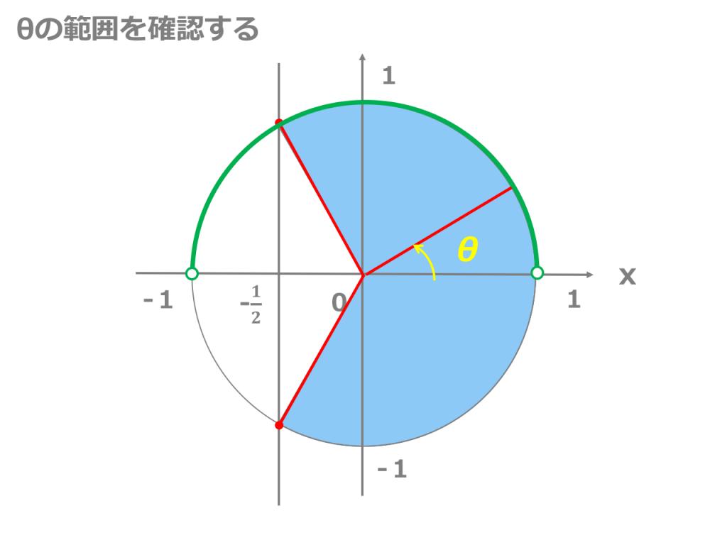 【3分でわかる!】三角関数の不等式の解き方