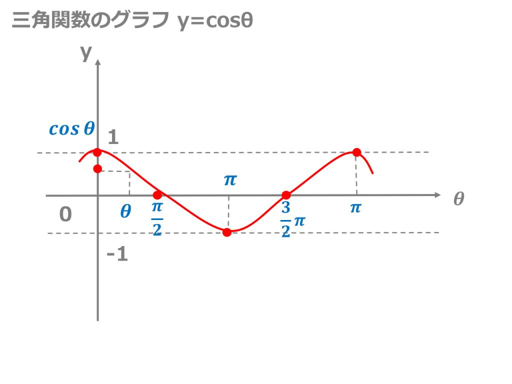 【3分でわかる!】様々な三角関数のグラフの描き方