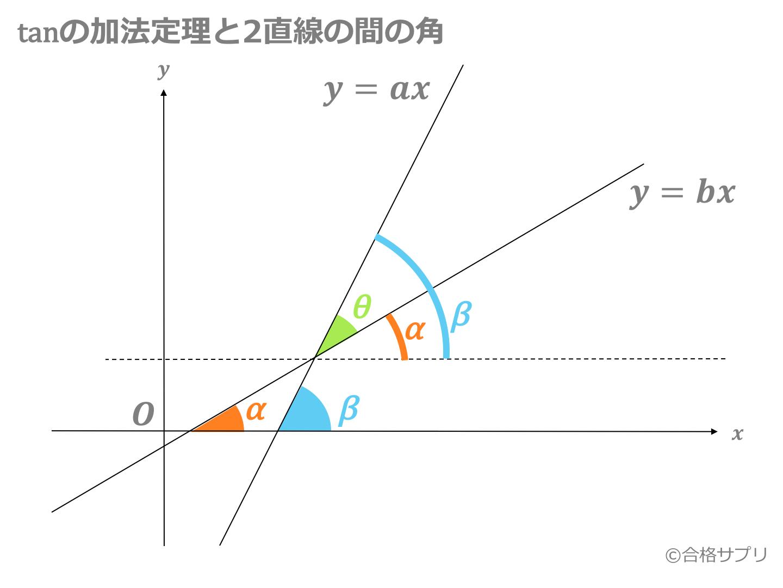 タンジェントの加法定理