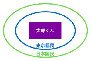 太郎くんと東京都民と日本国民