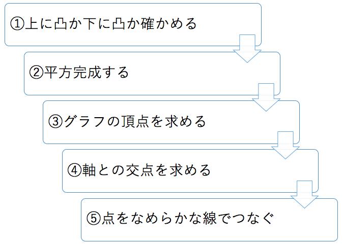 二次関数のグラフ