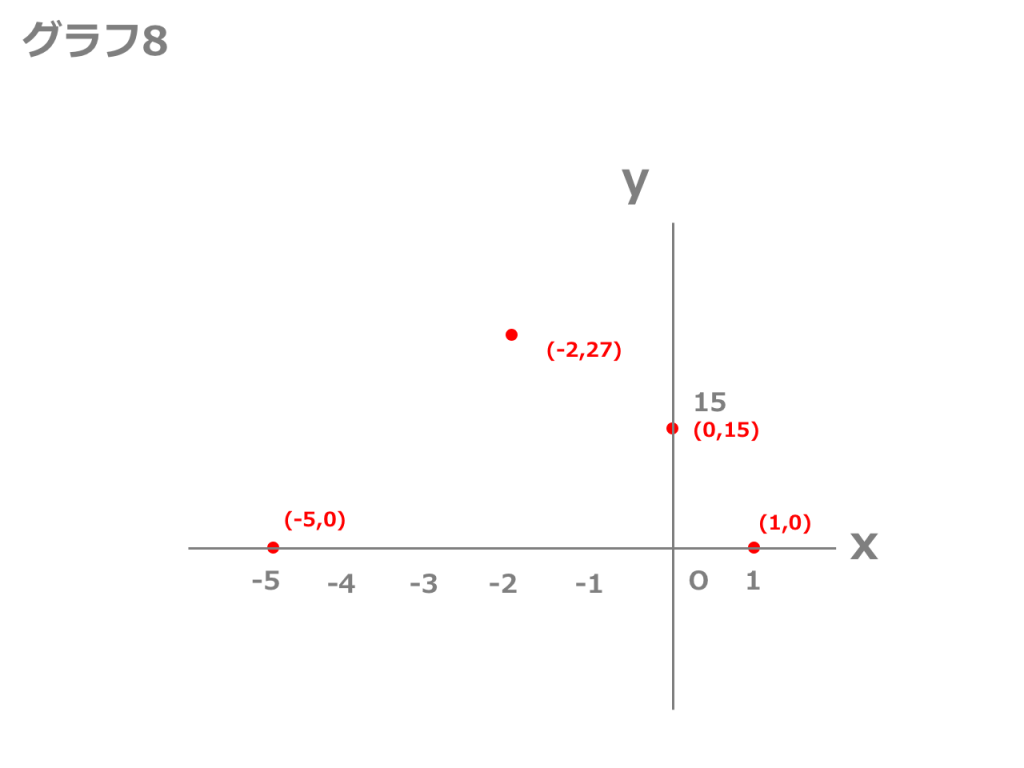 【3分で分かる!】2次関数のグラフの描き方【完全版】