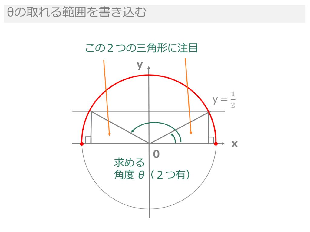 【3分でわかる!】三角関数の角度の求め方、方程式の解き方