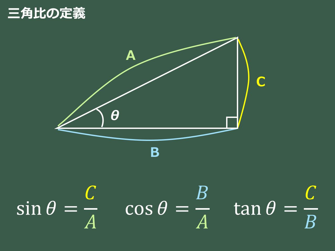 三角比の定義