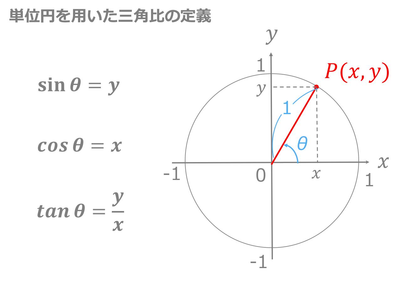 単位円の三角比