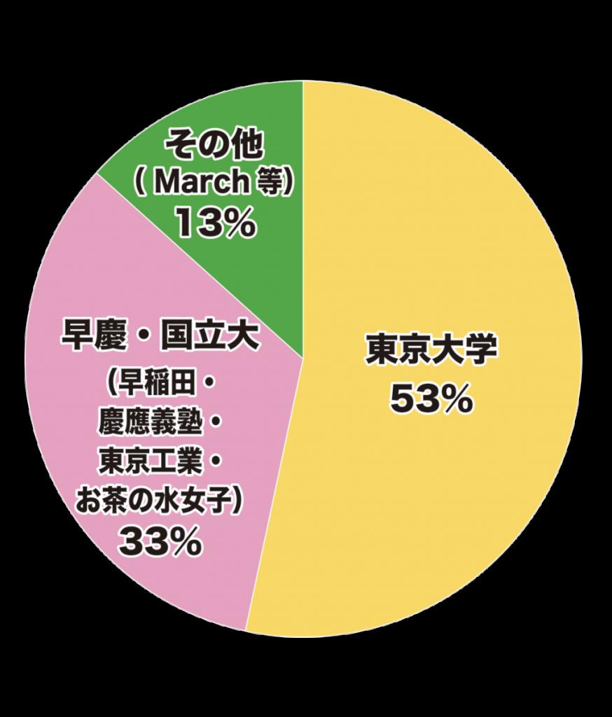 メンバーの所属大学円グラフ