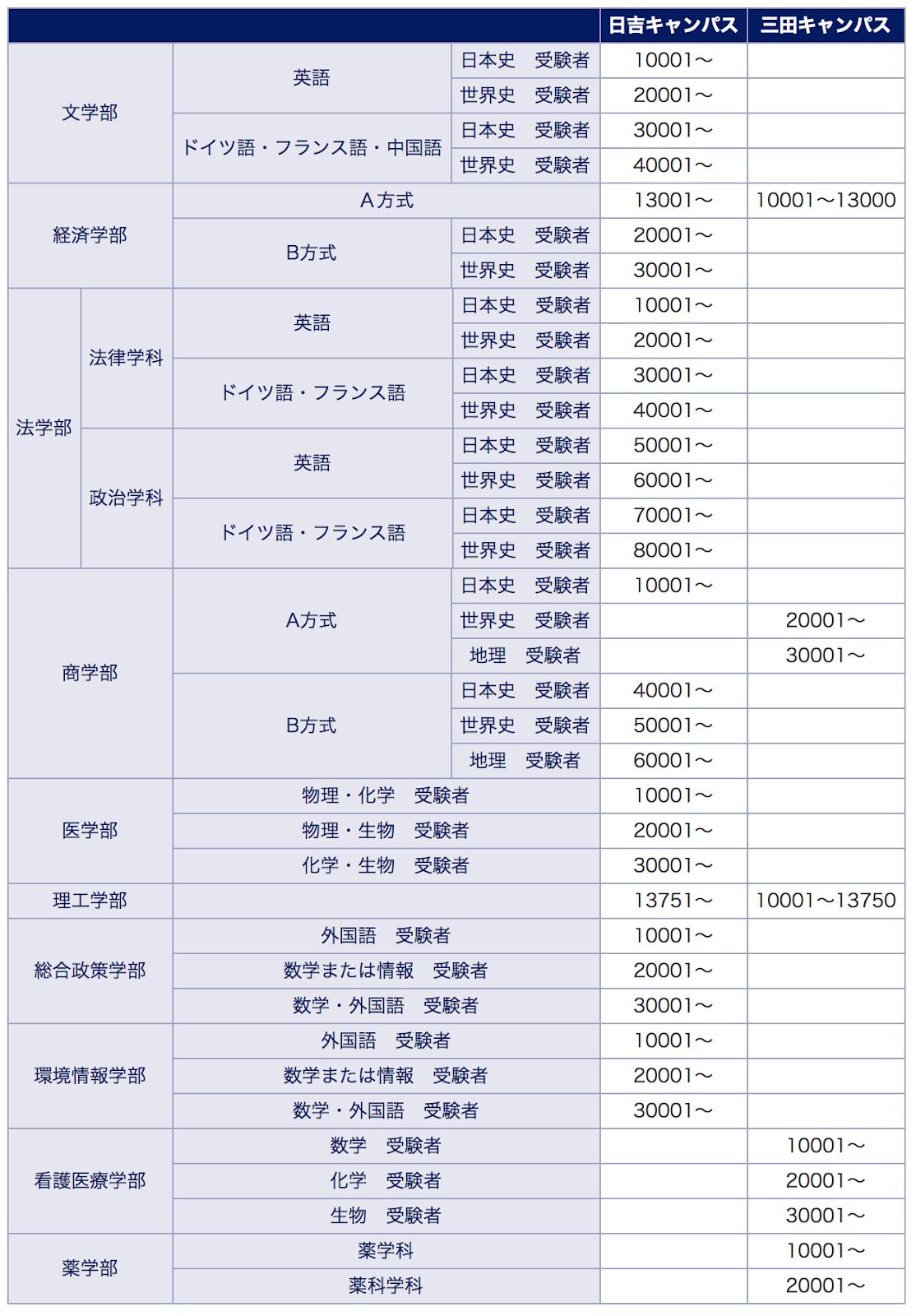 発表 合格 義塾 慶應 大学