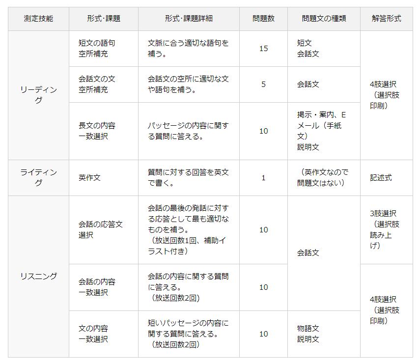 英 検 二 次 試験 持ち物