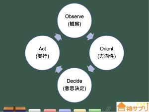 OODAループに関する説明画像