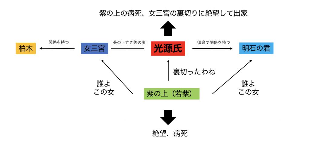 図 関係 源氏 物語